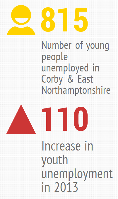 Youth unemployment - March 2013 - 3